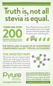 5 Fast Facts About Stevia