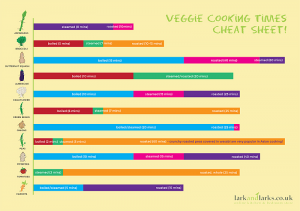 Vegetable Cooking Times Chart